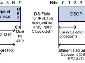 IP优先级/DSCP/EXP映射关系如何(QOS)