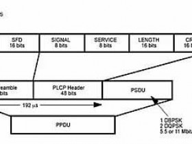 IEEE802.11标准家族