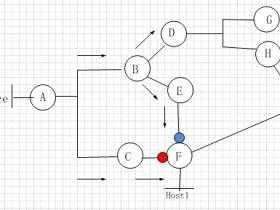 组播学习笔记(五)源树+共享树详解