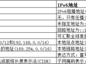 IPv6技术简介