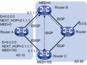 BGP属性简介
