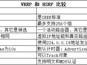 VRRP基本原理