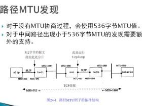 TCP拥塞控制四个主要过程