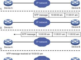 NTP协议