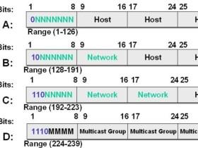 IP地址分类