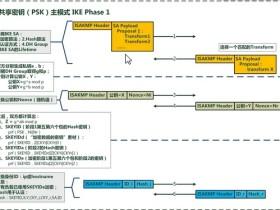 深入理解IPSec/VPN/IKEV1/IKEV2
