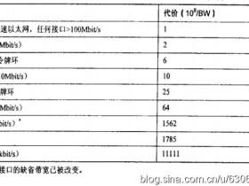 OSPF协议中Cost值的计算