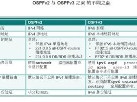 OSPFv2和OSPFv3的区别