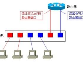 VLAN间路由以及三层交换加速路由转发的原理