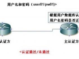 PAP与CHAP认证简介